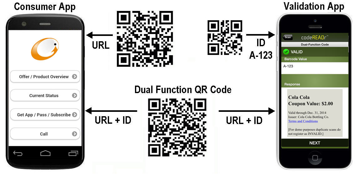 Dual Function QR Barcode Scanner for Business