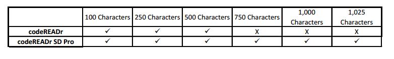 codeREADr Limits