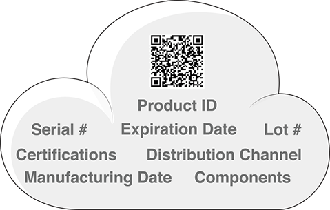 Create and scan dual-function and multi-function barcodes