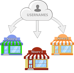 Manage unlimited locations with unique credentials