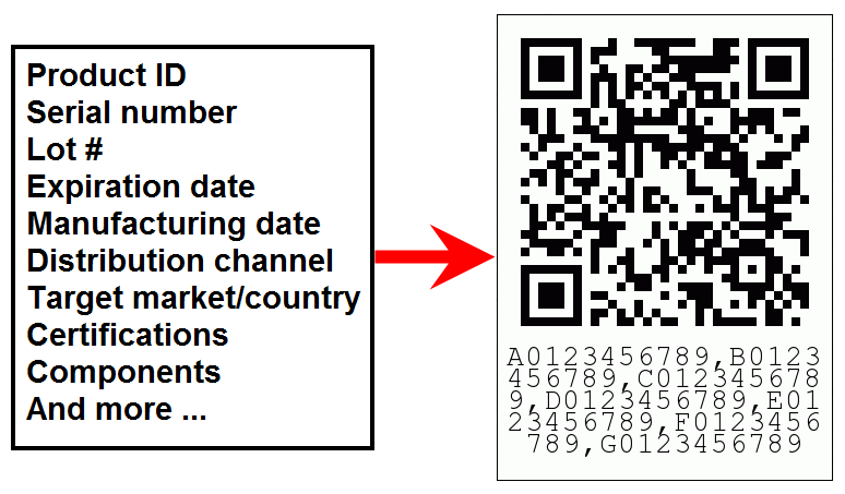 multi-function qr code and list