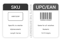 What is an SKU