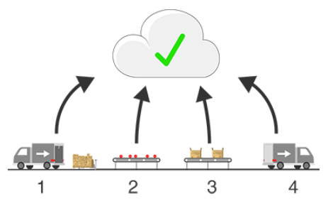 Track and Tracing for Supply Chain