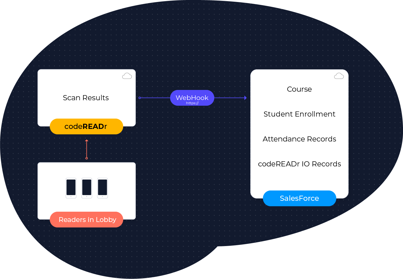 CodeREADr and Salesforce Diagram